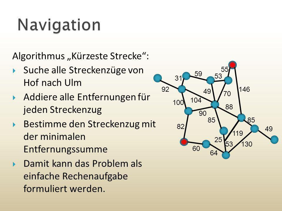Algorithmus Kürzeste Strecke: Suche alle Streckenzüge von Hof nach Ulm Addiere alle Entfernungen für jeden Streckenzug Bestimme den Streckenzug mit de