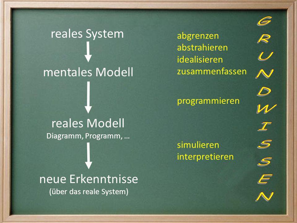 reales System mentales Modell neue Erkenntnisse (über das reale System) abgrenzen abstrahieren idealisieren zusammenfassen reales Modell Diagramm, Pro