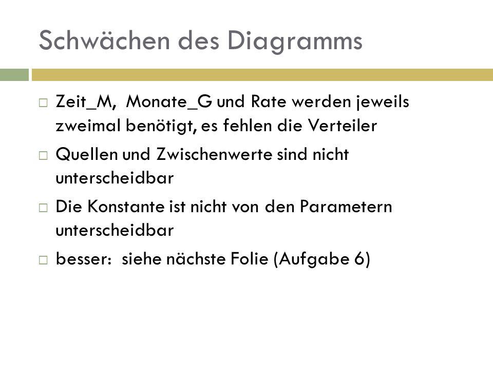 Schwächen des Diagramms Zeit_M, Monate_G und Rate werden jeweils zweimal benötigt, es fehlen die Verteiler Quellen und Zwischenwerte sind nicht unterscheidbar Die Konstante ist nicht von den Parametern unterscheidbar besser: siehe nächste Folie (Aufgabe 6)