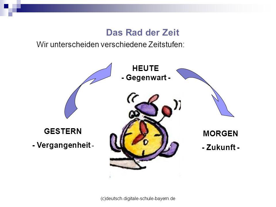 (c)deutsch.digitale-schule-bayern.de Das Rad der Zeit Wir unterscheiden verschiedene Zeitstufen: HEUTE - Gegenwart - GESTERN - Vergangenheit - MORGEN