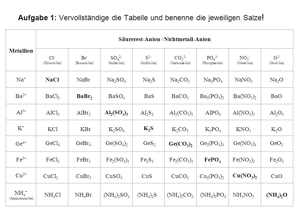 Aufgabe 1: Vervollständige die Tabelle und benenne die jeweiligen Salze ! Metallion Säurerest-Anion / Nichtmetall-Anion Cl - (Chlorid-Ion) Br - (Bromi