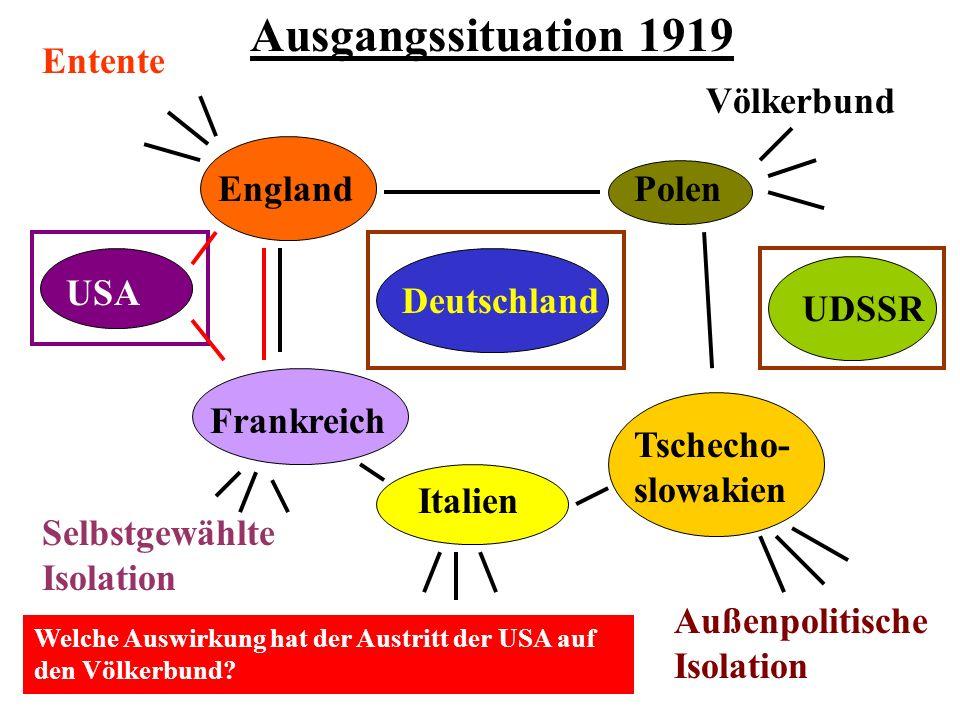 USA FrankreichDeutschland Polen UDSSR Italien EnglandTschecho- slowakien Ausgangssituation 1919 Entente Völkerbund Außenpolitische Isolation Selbstgewählte Isolation Welche Auswirkung hat der Austritt der USA auf den Völkerbund?