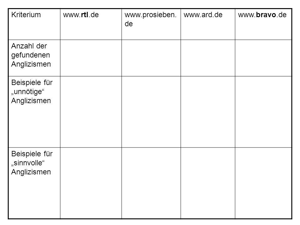 Kriteriumwww.rtl.dewww.prosieben. de www.ard.dewww.bravo.de Anzahl der gefundenen Anglizismen Beispiele für unnötige Anglizismen Beispiele für sinnvol