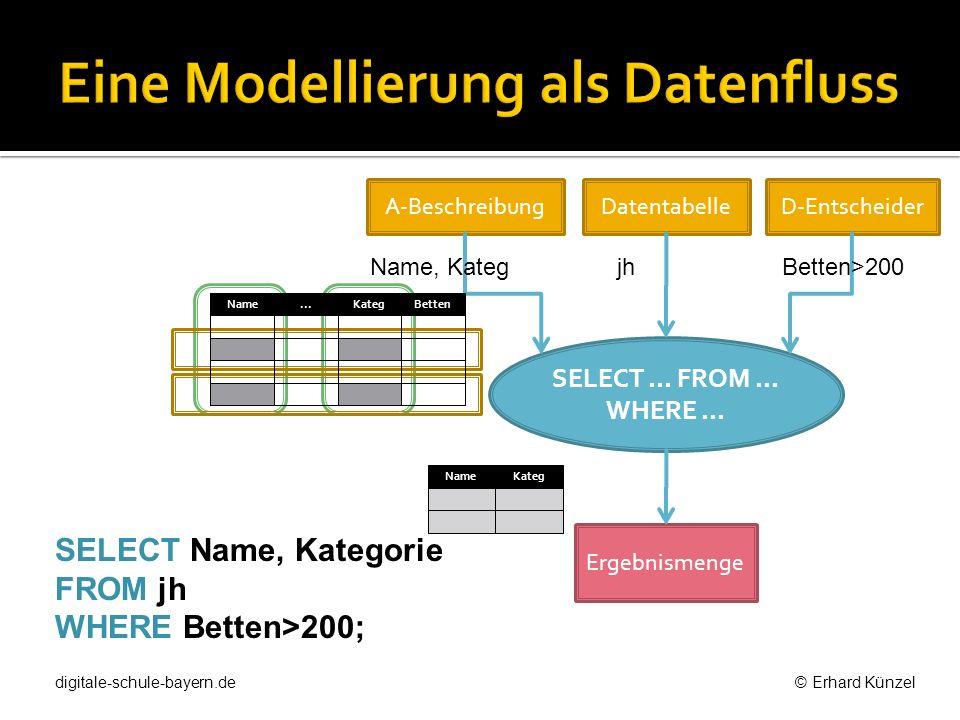 SELECT Name, Kategorie FROM jh WHERE Betten>200; A-BeschreibungDatentabelleD-Entscheider Ergebnismenge SELECT... FROM... WHERE... Name, KategjhBetten>