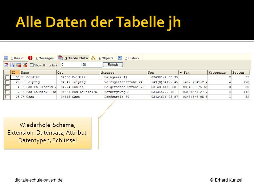 Wiederhole: Schema, Extension, Datensatz, Attribut, Datentypen, Schlüssel digitale-schule-bayern.de © Erhard Künzel