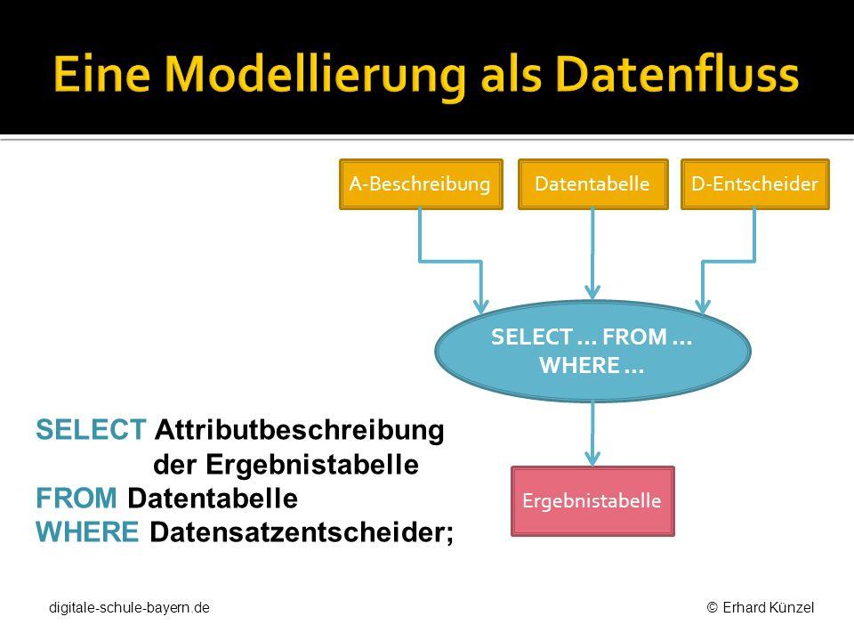 SELECT Attributbeschreibung der Ergebnistabelle FROM Datentabelle WHERE Datensatzentscheider; A-Beschreibung SELECT... FROM... WHERE... DatentabelleD-