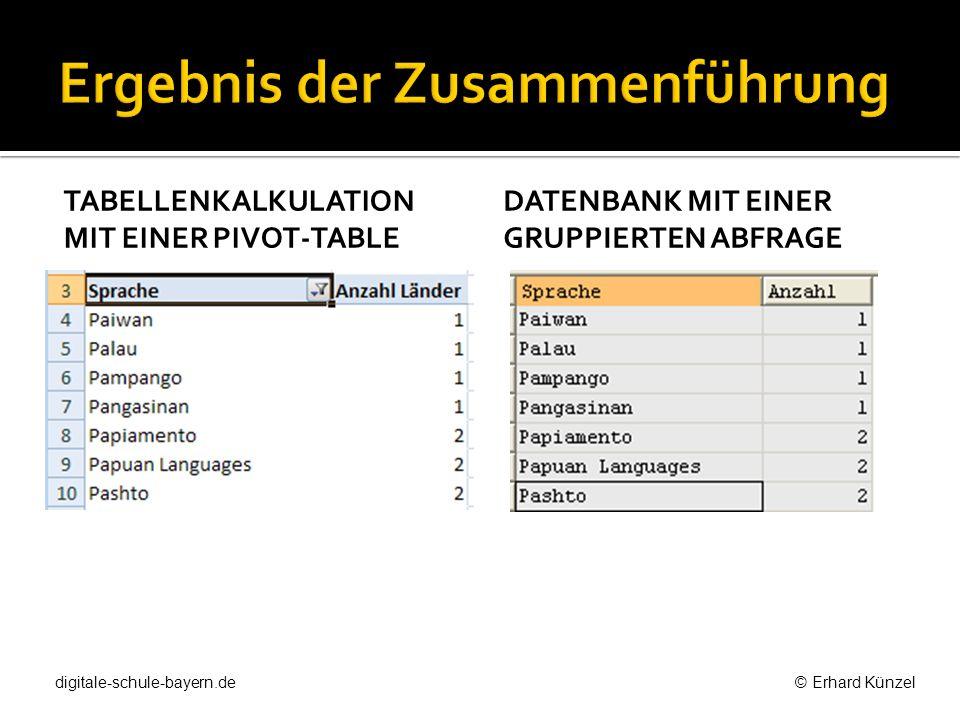 TABELLENKALKULATION MIT EINER PIVOT-TABLE DATENBANK MIT EINER GRUPPIERTEN ABFRAGE digitale-schule-bayern.de © Erhard Künzel