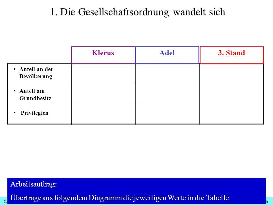 8.1.1 Französische Revolution - Ursachen© digitale-schule-bayern.de - Roman Eberth 1.