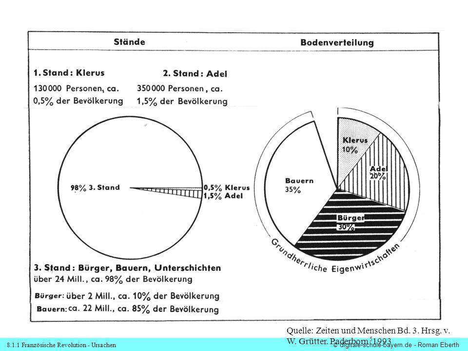 8.1.1 Französische Revolution - Ursachen© digitale-schule-bayern.de - Roman Eberth Quelle: Zeiten und Menschen Bd.