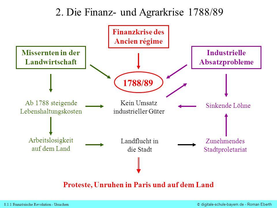8.1.1 Französische Revolution - Ursachen© digitale-schule-bayern.de - Roman Eberth Missernten in der Landwirtschaft Arbeitslosigkeit auf dem Land 2.