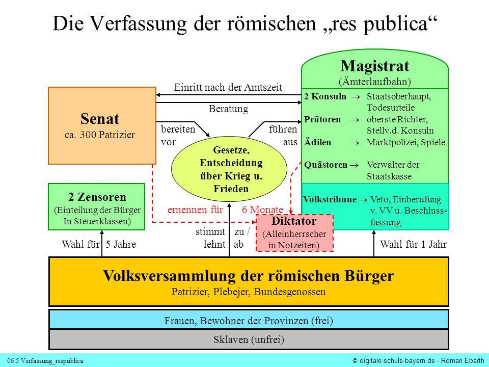 06.5 Verfassung_respublica © digitale-schule-bayern.de - Roman Eberth Die Verfassung der römischen res publica Volksversammlung der römischen Bürger P