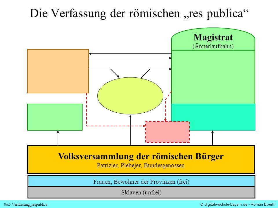 06.5 Verfassung_respublica © digitale-schule-bayern.de - Roman Eberth Senat ca.