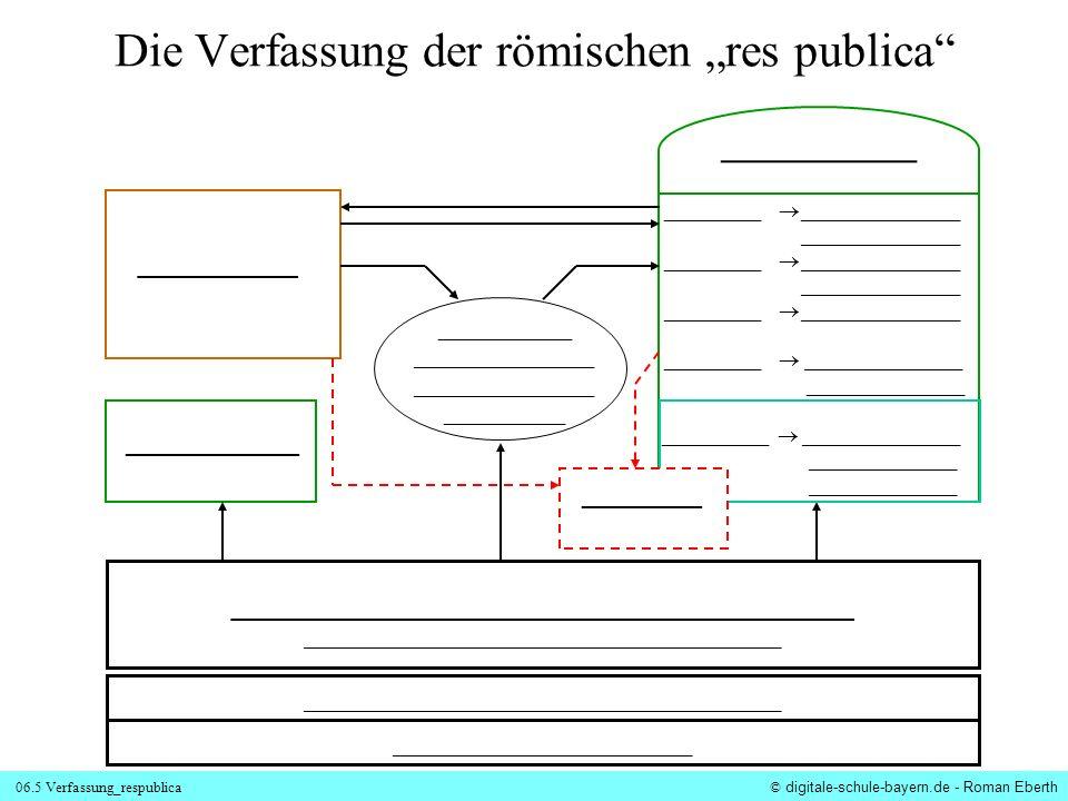 06.5 Verfassung_respublica © digitale-schule-bayern.de - Roman Eberth Die Verfassung der römischen res publica ___________________________________ ___