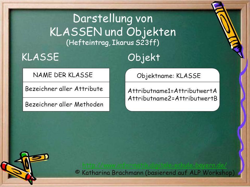 http://www.informatik.digitale-schule-bayern.de/ © Katharina Brachmann (basierend auf ALP Workshop) Darstellung von KLASSEN und Objekten (Hefteintrag,