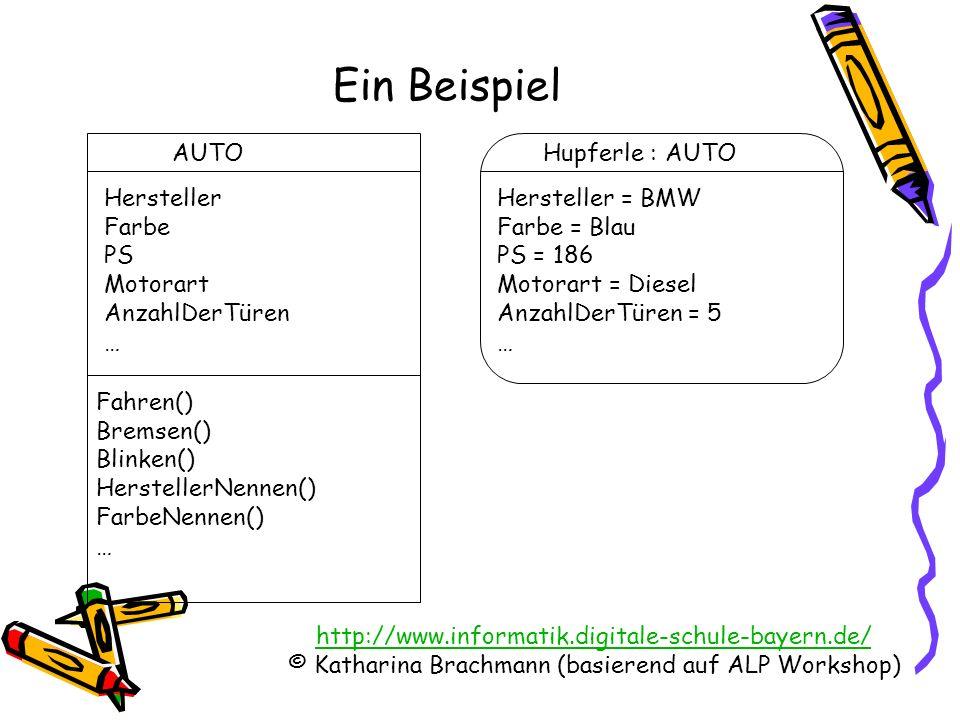 http://www.informatik.digitale-schule-bayern.de/ © Katharina Brachmann (basierend auf ALP Workshop) Welche Attribute und Methoden wir bei alltäglichen KLASSEN angeben, hängt von unserem Blickwinkel ( Modellierung) ab.