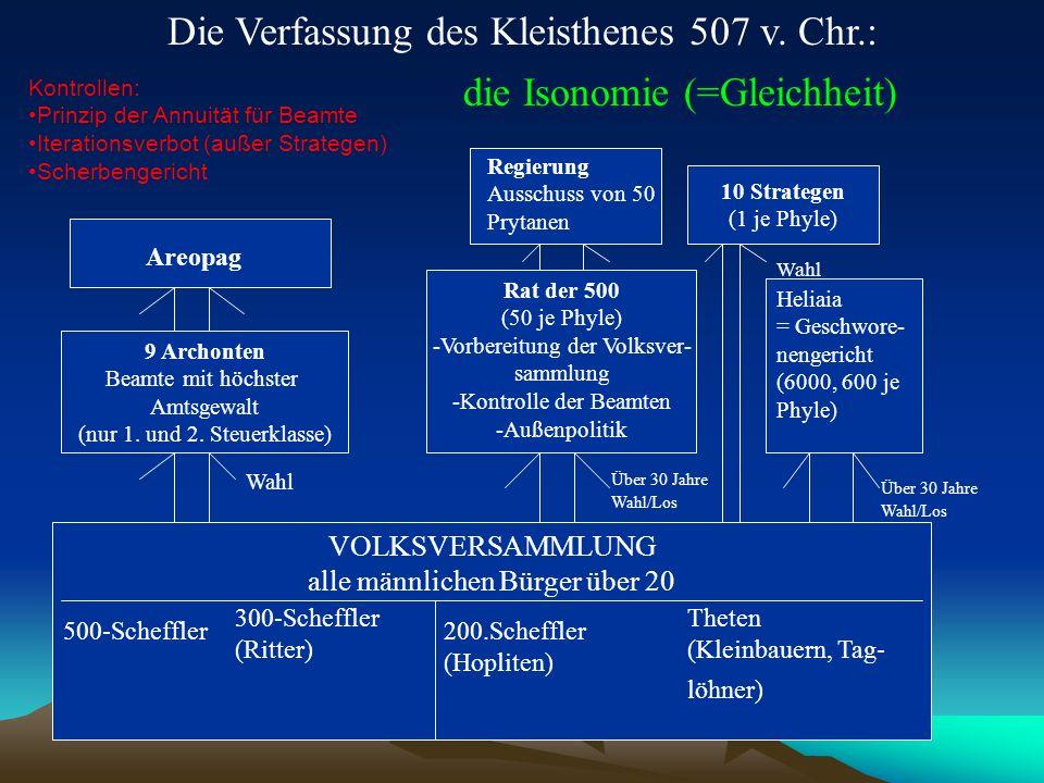 Die Verfassung des Kleisthenes 507 v. Chr.: VOLKSVERSAMMLUNG alle männlichen Bürger über 20 9 Archonten Beamte mit höchster Amtsgewalt (nur 1. und 2.