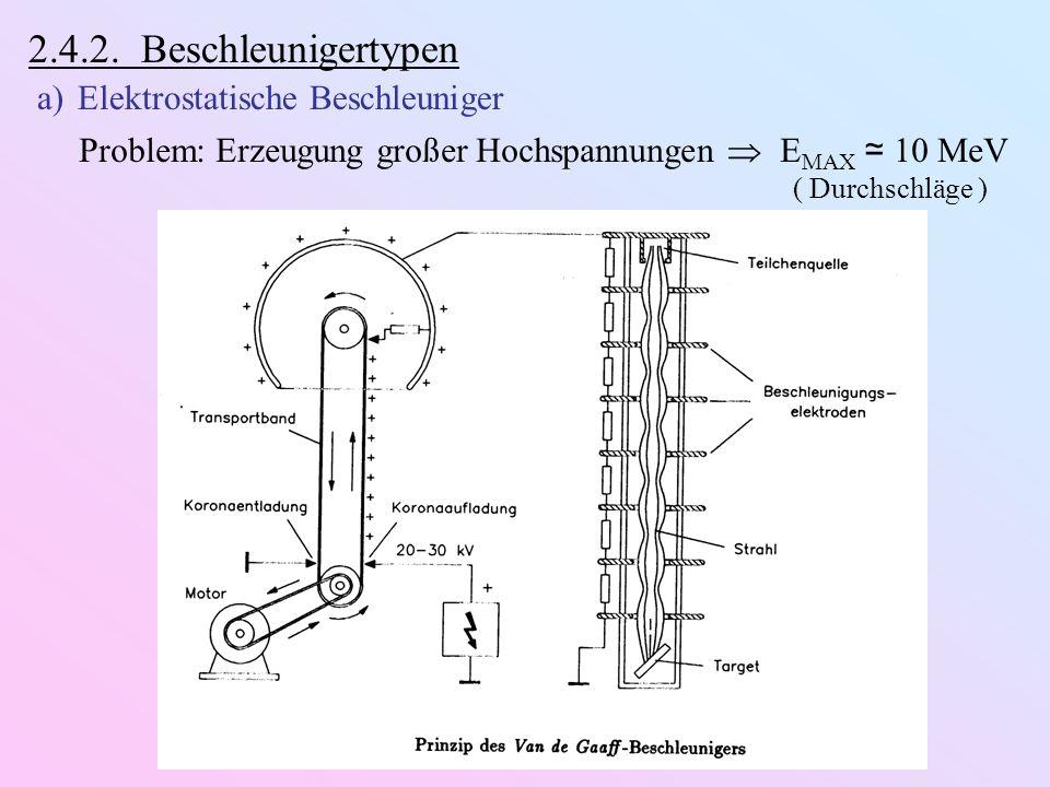 2.4.2. Beschleunigertypen a)Elektrostatische Beschleuniger Problem: Erzeugung großer Hochspannungen E MAX 10 MeV ( Durchschläge )