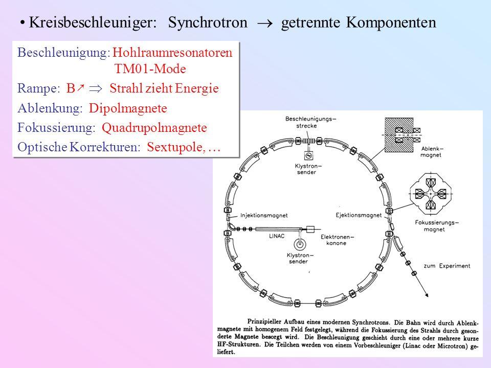 Kreisbeschleuniger: Synchrotron getrennte Komponenten Beschleunigung: Hohlraumresonatoren TM01-Mode Rampe: B Strahl zieht Energie Ablenkung: Dipolmagn