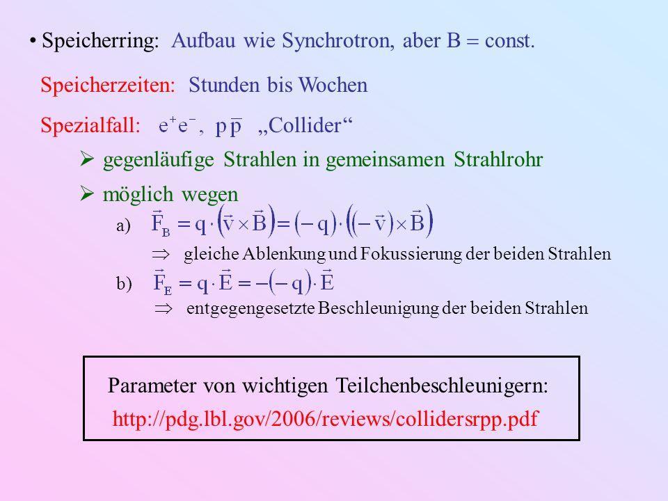 Speicherzeiten: Stunden bis Wochen Spezialfall: Collider gegenläufige Strahlen in gemeinsamen Strahlrohr möglich wegen a) gleiche Ablenkung und Fokuss