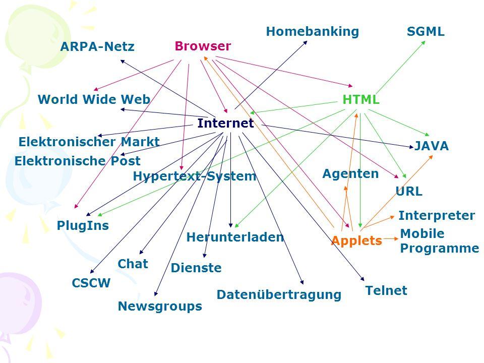 Browser World Wide Web Internet HTML PlugIns Applets URL Hypertext-System SGML Herunterladen JAVA ARPA-Netz Dienste Datenübertragung Elektronische Pos