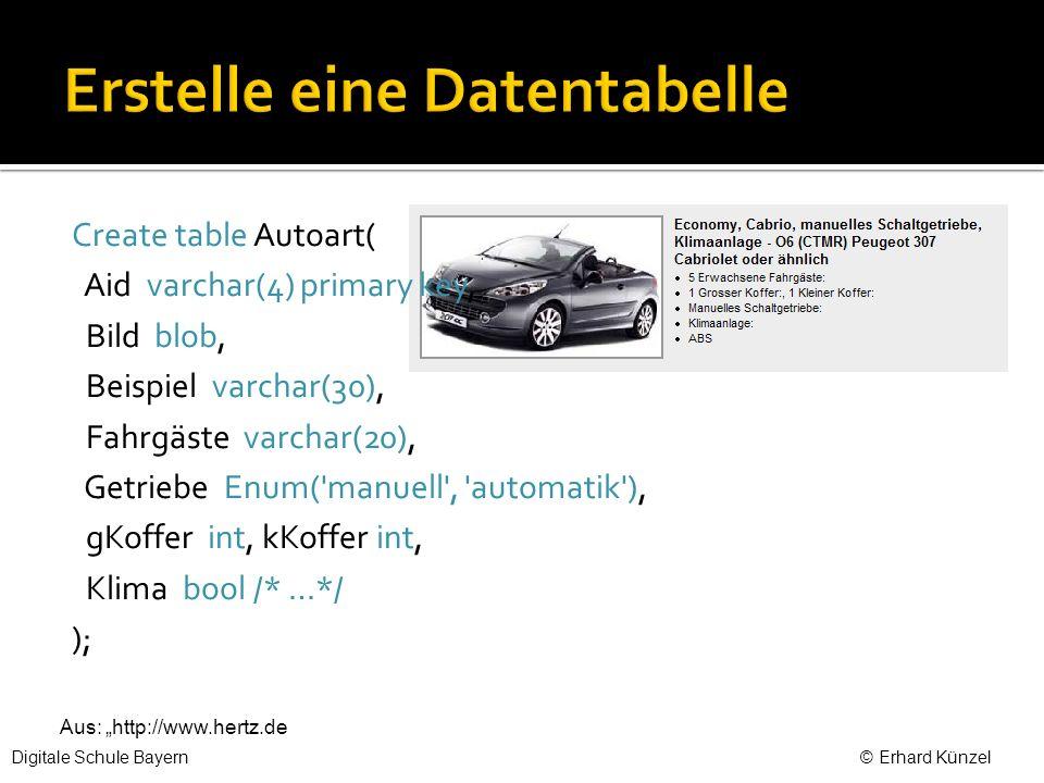 Create table Autoart( Aid varchar(4) primary key, Bild blob, Beispiel varchar(30), Fahrgäste varchar(20), Getriebe Enum( manuell , automatik ), gKoffer int, kKoffer int, Klima bool /* …*/ ); Aus: http://www.hertz.de Digitale Schule Bayern © Erhard Künzel