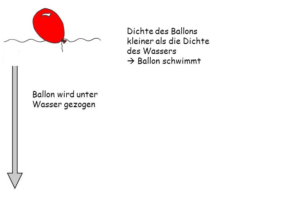 Dichte des Ballons kleiner als die Dichte des Wassers Ballon schwimmt Ballon wird unter Wasser gezogen