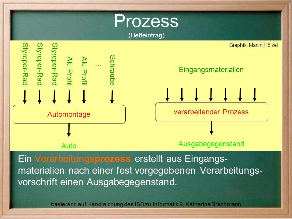 basierend auf Handreichung des ISB zu Informatik 9, Katharina Brachmann Prozess (Hefteintrag) Ein Verarbeitungsprozess erstellt aus Eingangs- material
