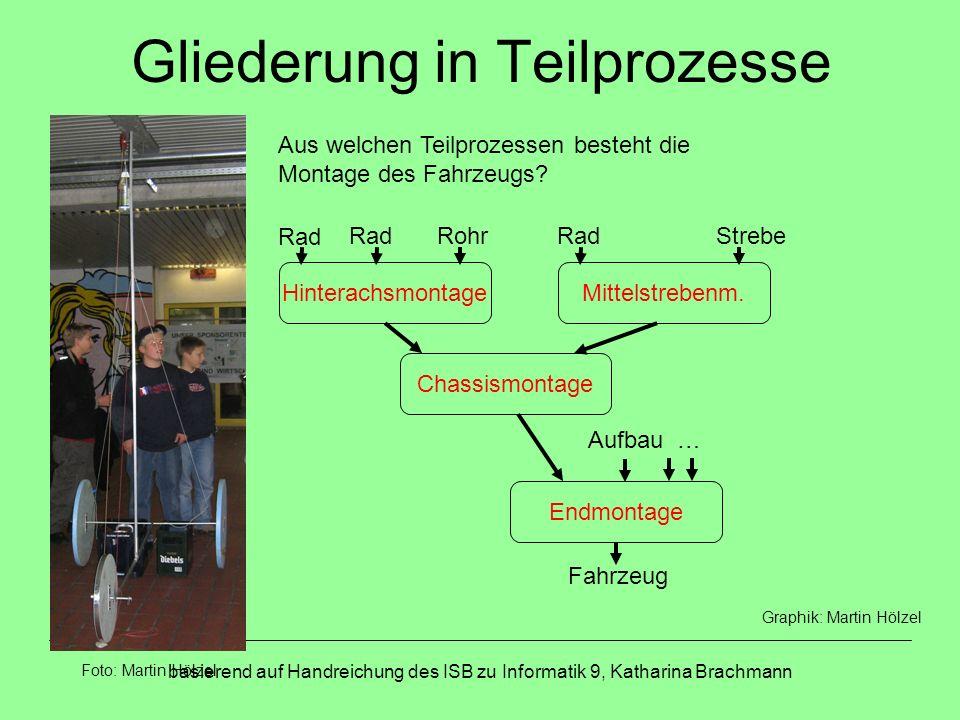 basierend auf Handreichung des ISB zu Informatik 9, Katharina Brachmann Gliederung in Teilprozesse Welche Materialien empfängt bzw.