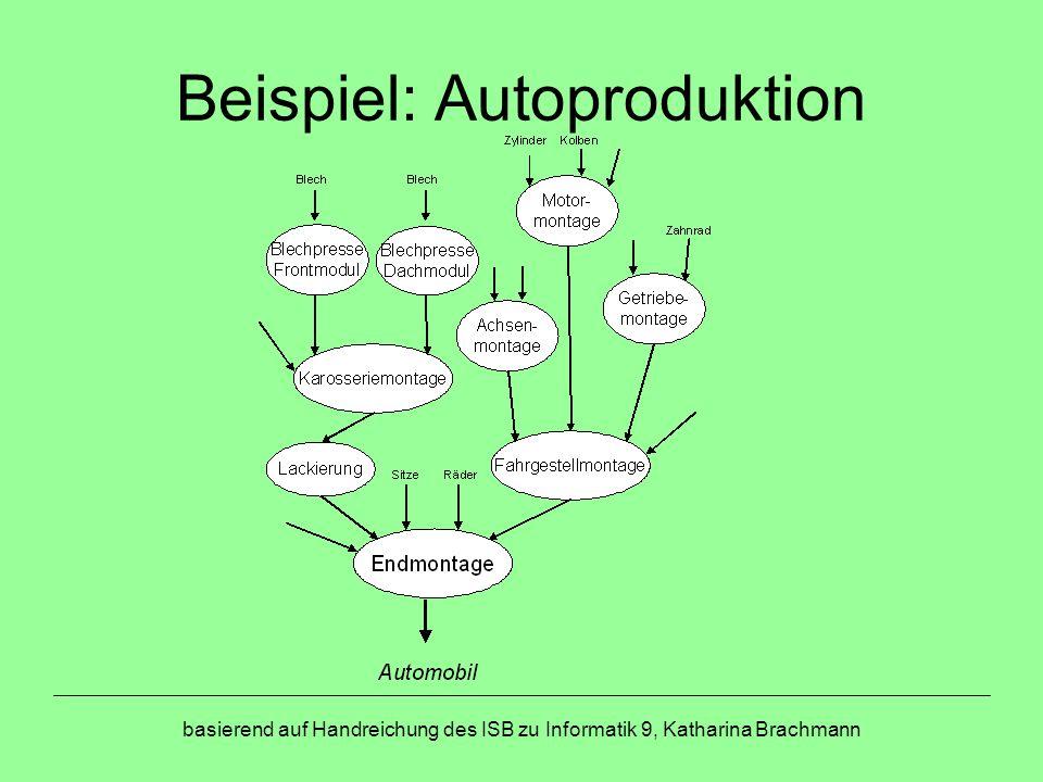 basierend auf Handreichung des ISB zu Informatik 9, Katharina Brachmann Beispiel: Autoproduktion