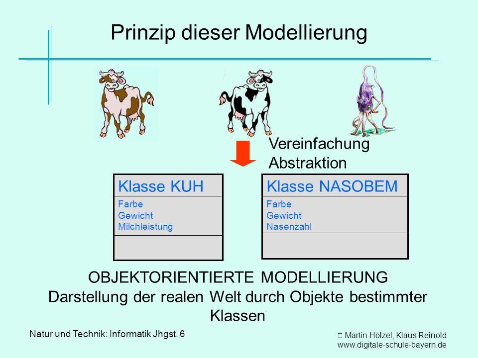 Martin Hölzel, Klaus Reinold www.digitale-schule-bayern.de Natur und Technik: Informatik Jhgst. 6 Prinzip dieser Modellierung OBJEKTORIENTIERTE MODELL