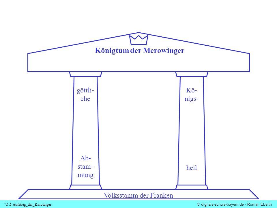 7.1.1 Aufstieg_der_Karolinger© digitale-schule-bayern.de - Roman Eberth Königtum der Merowinger Volksstamm der Franken göttli- che Ab- stam- mung Kö-