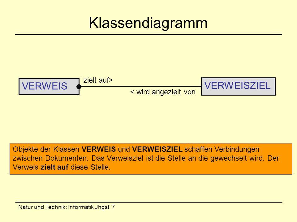 Natur und Technik: Informatik Jhgst. 7 Klassendiagramm VERWEISZIEL VERWEIS < wird angezielt von zielt auf> Objekte der Klassen VERWEIS und VERWEISZIEL