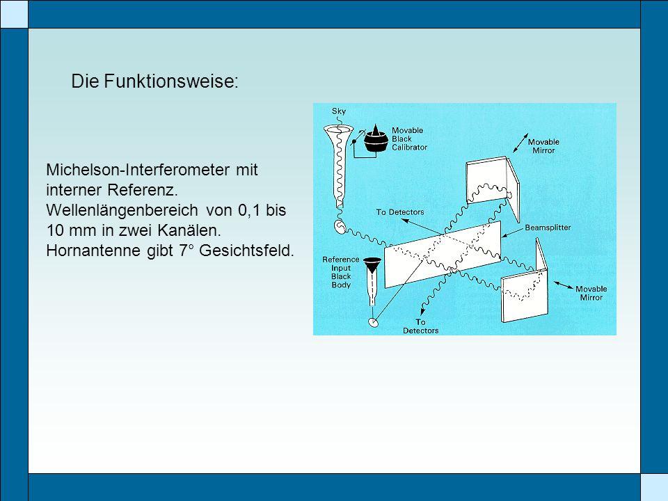 Die Funktionsweise: Michelson-Interferometer mit interner Referenz. Wellenlängenbereich von 0,1 bis 10 mm in zwei Kanälen. Hornantenne gibt 7° Gesicht