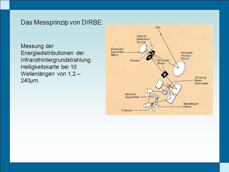 Das Messprinzip von DIRBE: Messung der Energiedistributionen der Infrarothintergrundstrahlung. Helligkeitskarte bei 10 Wellenlängen von 1,2 – 240µm.