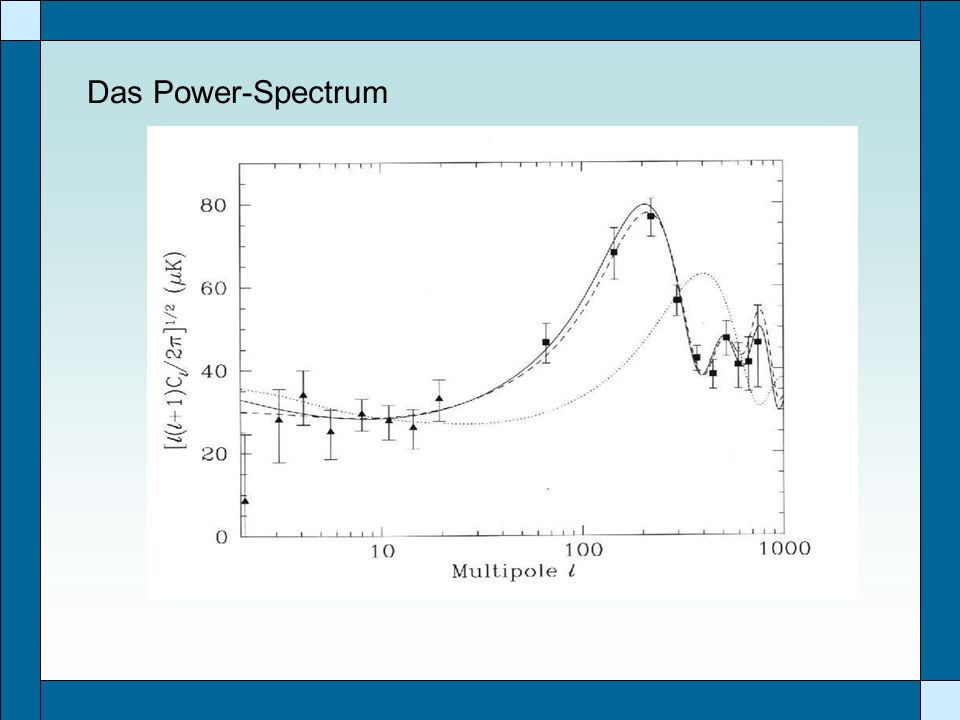 Das Power-Spectrum