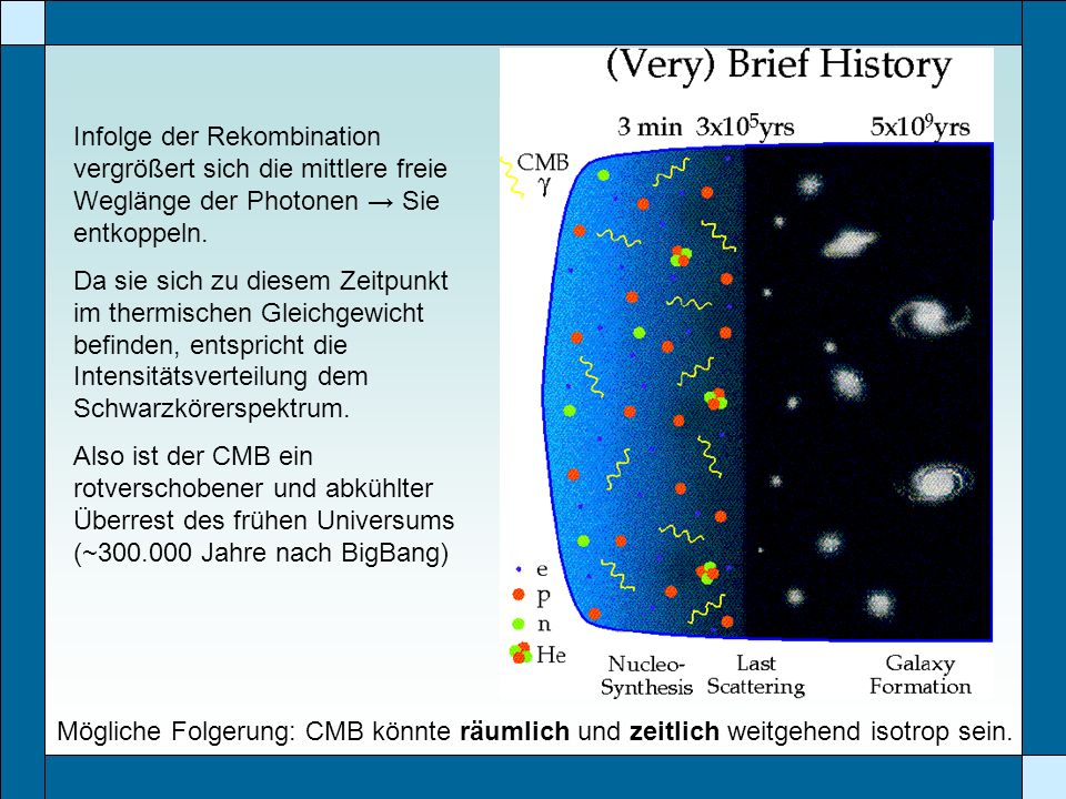 Infolge der Rekombination vergrößert sich die mittlere freie Weglänge der Photonen Sie entkoppeln. Da sie sich zu diesem Zeitpunkt im thermischen Glei