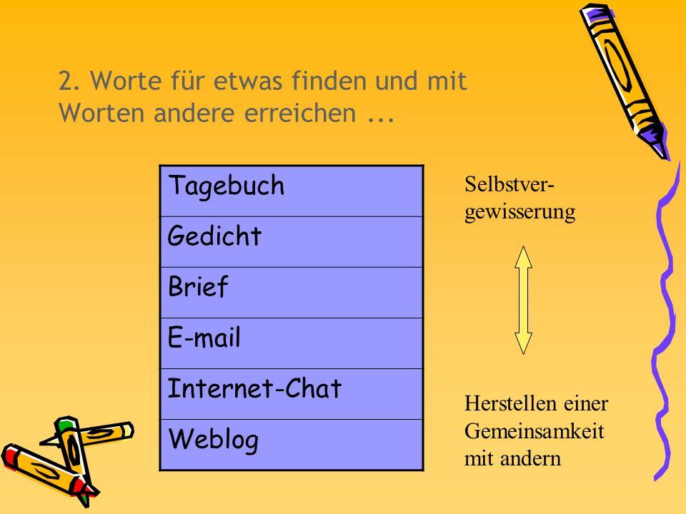 2. Worte für etwas finden und mit Worten andere erreichen... Tagebuch Gedicht Brief E-mail Internet-Chat Weblog Selbstver- gewisserung Herstellen eine
