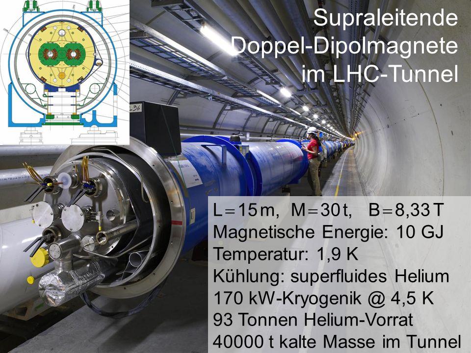 Supraleitende Doppel-Dipolmagnete im LHC-Tunnel L 15 m, M 30 t, B 8,33 T Magnetische Energie: 10 GJ Temperatur: 1,9 K Kühlung: superfluides Helium 170