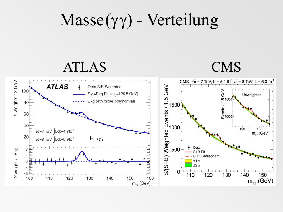 Masse ( ) - Verteilung ATLASCMS