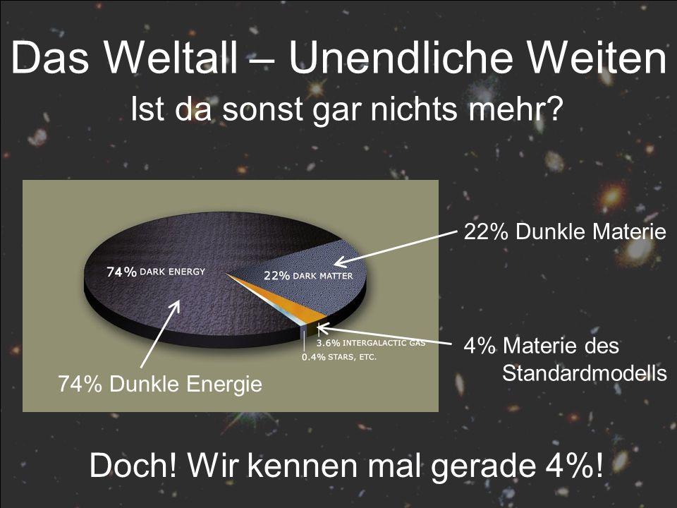22% Dunkle Materie 74% Dunkle Energie 4% Materie des Standardmodells Ist da sonst gar nichts mehr? Das Weltall – Unendliche Weiten Doch! Wir kennen ma