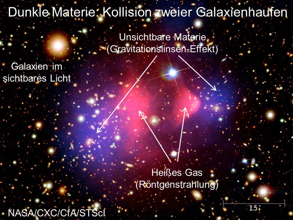 Dunkle Materie: Kollision zweier Galaxienhaufen Galaxien im sichtbares Licht Heißes Gas (Röntgenstrahlung) Unsichtbare Materie (Gravitationslinsen-Eff