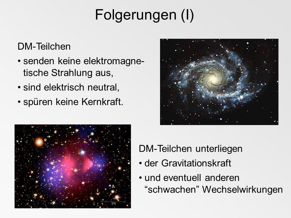 Folgerungen (I) DM-Teilchen senden keine elektromagne- tische Strahlung aus, sind elektrisch neutral, spüren keine Kernkraft. DM-Teilchen unterliegen