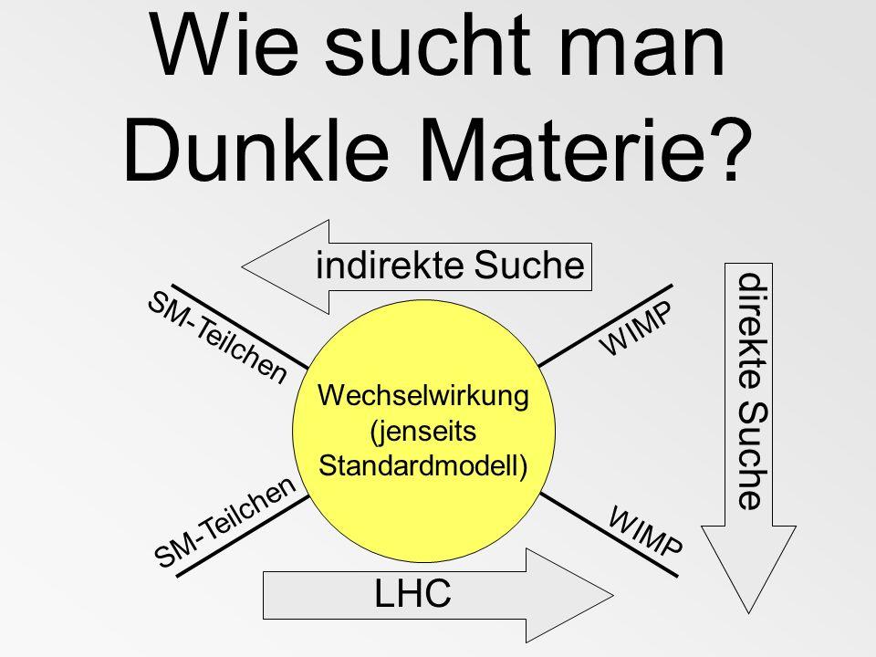 Wie sucht man Dunkle Materie? LHC Wechselwirkung (jenseits Standardmodell) SM-Teilchen WIMP direkte Suche indirekte Suche