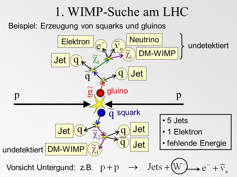 DM-WIMP NeutrinoElektron Jet 1. WIMP-Suche am LHC Beispiel: Erzeugung von squarks und gluinos pp gluino squark undetektiert 5 Jets 1 Elektron fehlende
