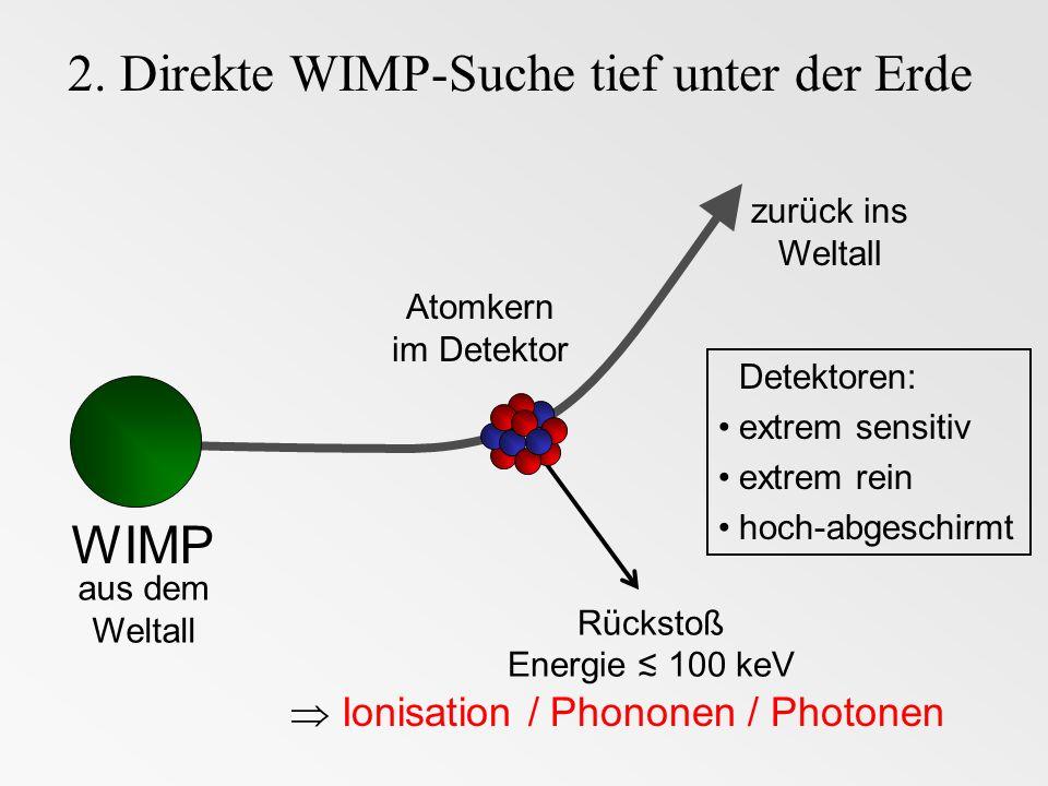 2. Direkte WIMP-Suche tief unter der Erde WIMP Atomkern im Detektor aus dem Weltall Rückstoß Energie 100 keV zurück ins Weltall Detektoren: extrem sen