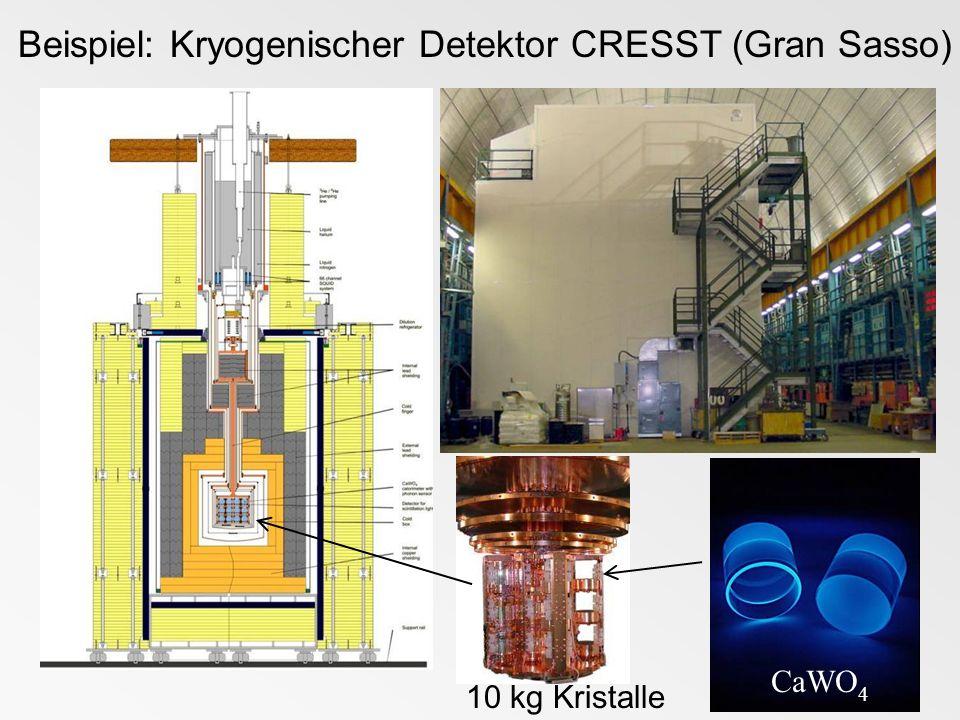 Beispiel: Kryogenischer Detektor CRESST (Gran Sasso) 10 kg Kristalle CaWO 4