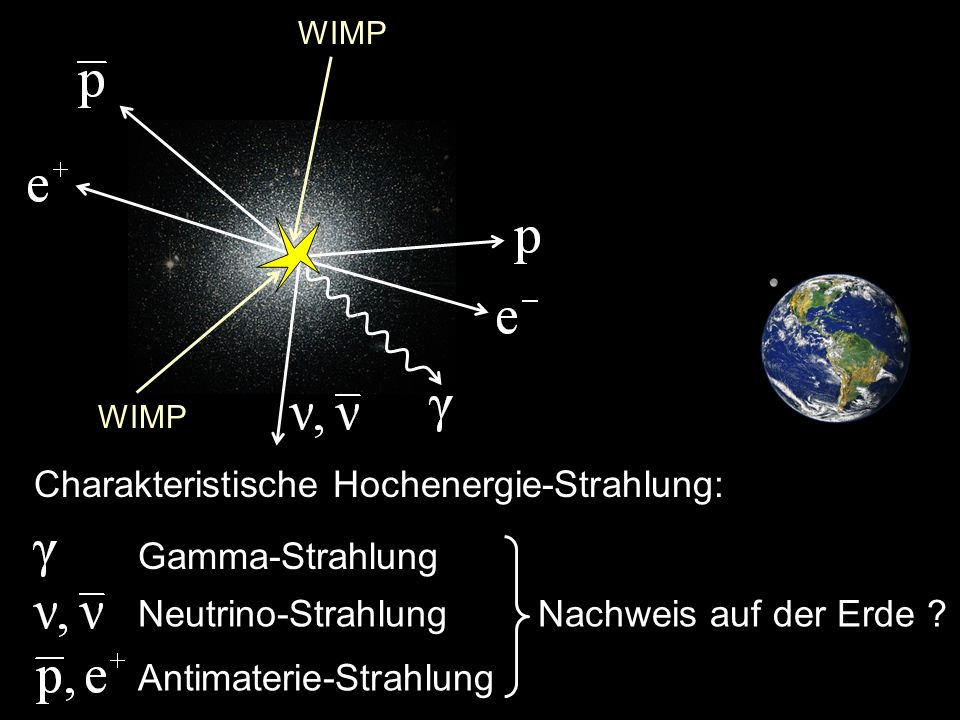 WIMP Charakteristische Hochenergie-Strahlung: Gamma-Strahlung Neutrino-Strahlung Antimaterie-Strahlung Nachweis auf der Erde ?