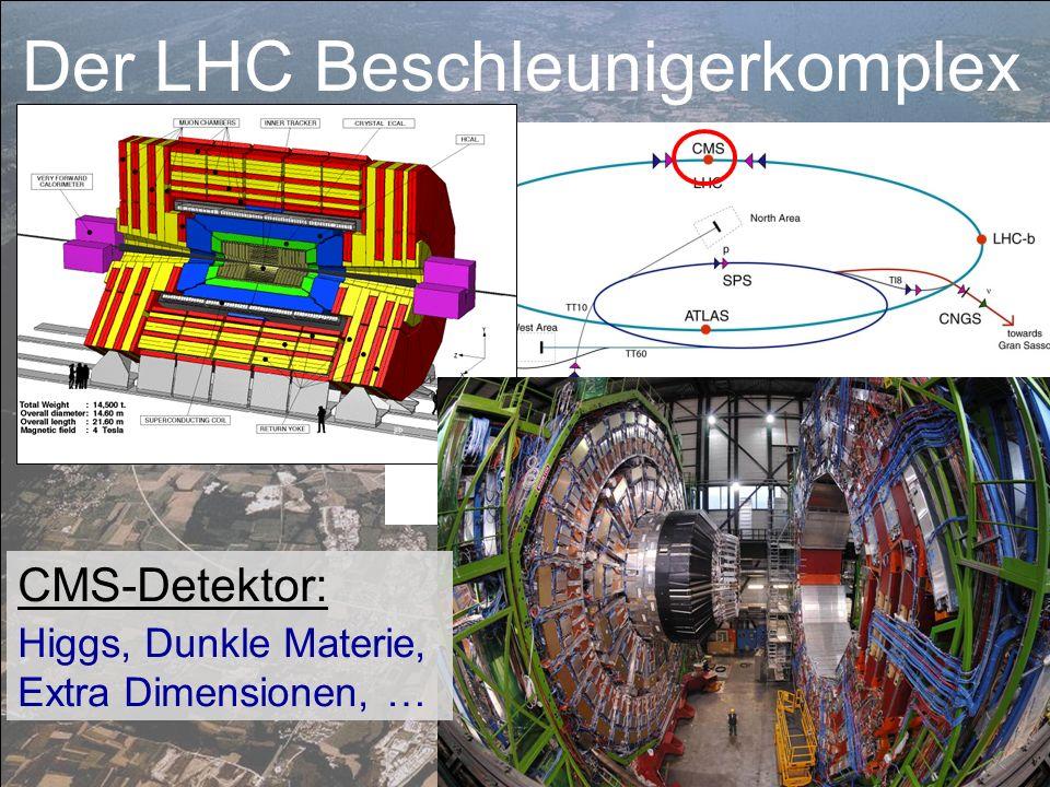 CMS-Detektor: Higgs, Dunkle Materie, Extra Dimensionen, … Der LHC Beschleunigerkomplex