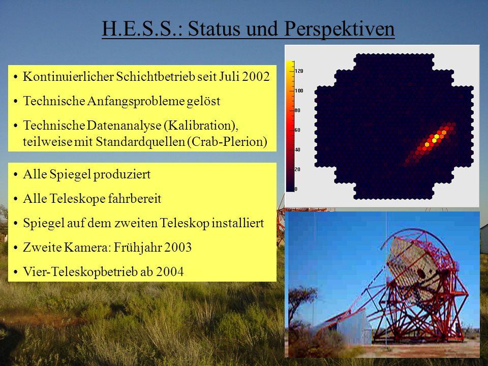 H.E.S.S.: Status und Perspektiven Kontinuierlicher Schichtbetrieb seit Juli 2002 Technische Anfangsprobleme gelöst Technische Datenanalyse (Kalibration), teilweise mit Standardquellen (Crab-Plerion) Alle Spiegel produziert Alle Teleskope fahrbereit Spiegel auf dem zweiten Teleskop installiert Zweite Kamera: Frühjahr 2003 Vier-Teleskopbetrieb ab 2004