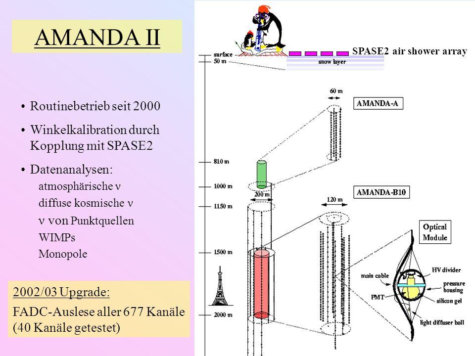 SPASE2 air shower array AMANDA II Routinebetrieb seit 2000 Winkelkalibration durch Kopplung mit SPASE2 Datenanalysen: atmosphärische ν diffuse kosmische ν ν von Punktquellen WIMPs Monopole 2002/03 Upgrade: FADC-Auslese aller 677 Kanäle (40 Kanäle getestet)
